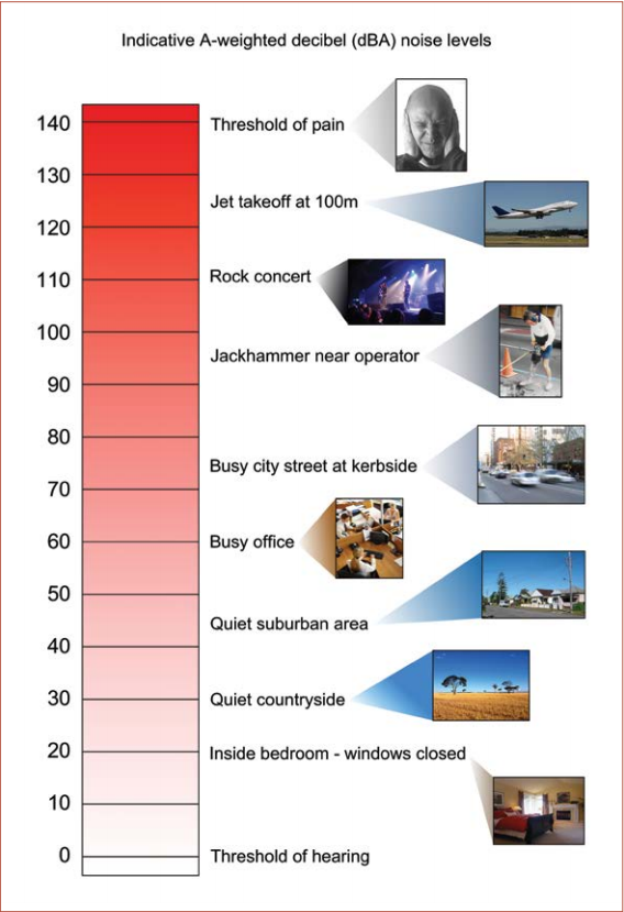 Indicative A-weighted decible noise levels